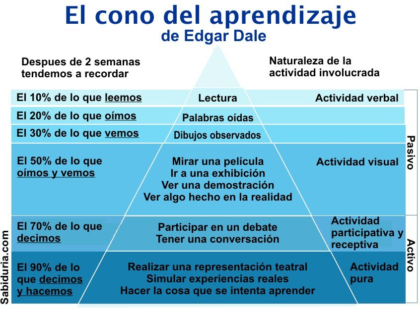 La piramide educativa